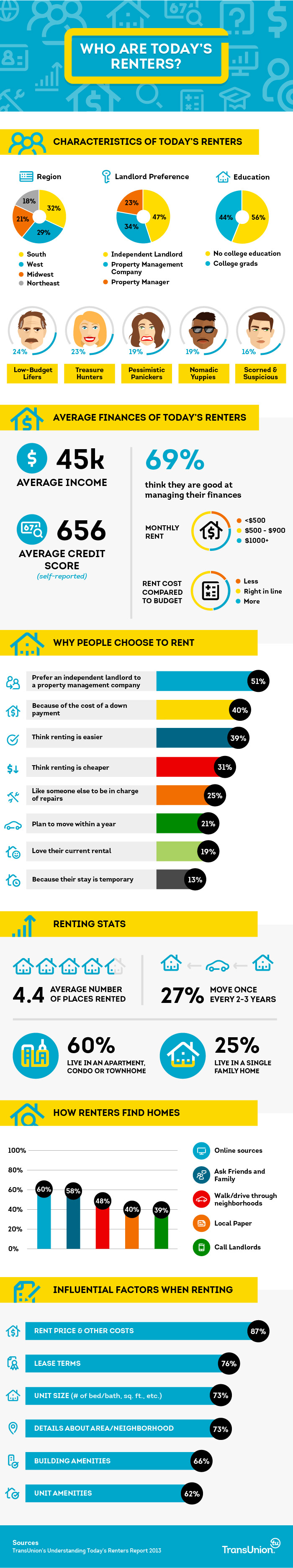 Types of Renters Infographic