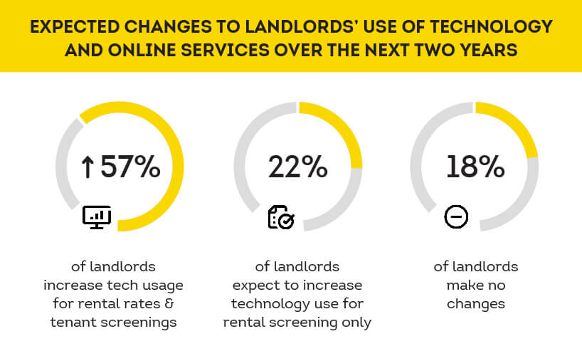 property owner use of technology expectations for the future