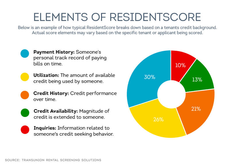 Below is an example of how typical ResidentScore breaks down based on a tenants credit background.